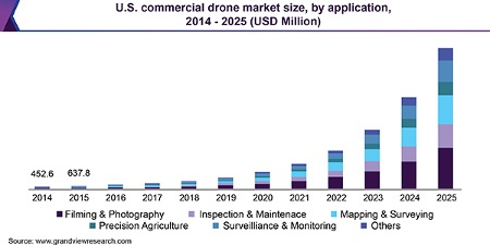 U.S. Commercial drone Market Size, by application 2014 - 2025